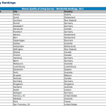 Great link: 2011 Quality of Living worldwide city rankings – Mercer survey