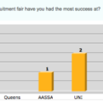 Survey results are in: Which international school recruitment fair have you had the most success at?