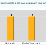 Survey results are in: How important is it to be able to communicate in the local language in your current placement?