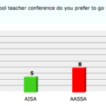 Survey results are in: Which international school teacher conference do you prefer to go to?