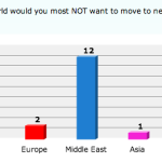 Survey results are in: Which region in the world would you most NOT want to move to next?