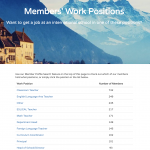 Member Search Feature Update: Which Job Titles Do Our 15177+ Members Have?